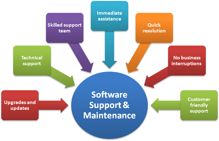 team development and maintenance pape Rapid application development (rad) is a software-development (or systems-development) methodology that focuses on quickly building a working model of the software, getting feedback from users, and then using that feedback to update the working model.